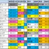 【マーチステークス2020】偏差値1位はスワーヴアラミス