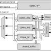 NVDLAの内部構造調査(10. NVDLAのConvolution DMA)