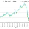 野村つみたて外国株 VS 楽天全世界株式インデックス その3(2018/3/7)