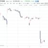 日経平均株価 前場 21,554.45円 -715.43円(11:35)