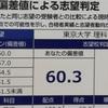 東大、一橋大、京都大学の受験結果、合格不合格の記録