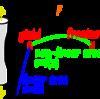 私が理解している地震モデル (ストレスと歪 線形&非線形)