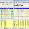 日本人騎手と外国人騎手の差を客観的に比較する(第一回)