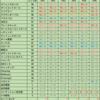 ウイイレ#64 メッシが6回目のFP!改めて能力比較!