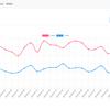 CSVデータから sqlite3に保存して、chart.jsでグラフ表示する。