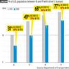 CTIA-ITのレポートと、「アメリカでも若者のクルマ離れ」の話