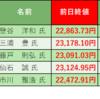 株式投資 週末振り返り:6/15週 モーサテ専門家予想結果(4勝1敗)