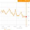 糖質制限ダイエット日記 2/12 59.7kg 前日比+-0.0kg 正月比▲2.4kg