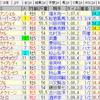 第55回北九州記念(GIII)/ 第56回 札幌記念(GII)