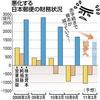 日本郵政グループの退職給付引当金