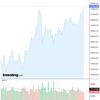 2020-08-11 週明け米国株の状況