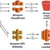 AWS Lambda+API Gateway + S3で格安リアルタイム画像リサイズAPIを作成する