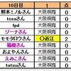 【夏の甲子園】「高校野球」第12日目の最後の1試合を予想してください。10日目の結果、大阪桐蔭敗れる。