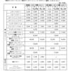 「ディズニーランド」・「ディズニーシー」 パークチケット価格値上げ!!!(2020年4月1日より)