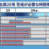 台風20号が・・・
