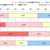 日本では4割の人が日本の将来を悲観