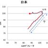 日銀の政策がデフレターゲティング政策であることの証明データ