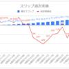 【毎日100円積立/簡単なFX少額投資】運用19週目のスワップ不労所得は+13.3円(累計149.1円)でした