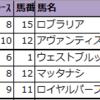 【東京・京都・新潟】新偏差値予想表(厳選軸馬・追切特注馬)2020/10/18(日)