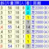 重賞でも結局ルメール、川田なんでしょ?共通の苦手条件発見。スプリンターズステークス攻略