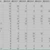 プロ野球データ解析 その1