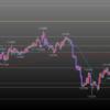 欧州時間の米ドルの見通し 円買いの値動き