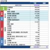 2016年8月の予算