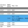 【週報】ガチラン3年目に入りました (210426〜210502)