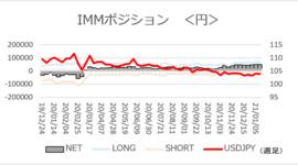 「円ネットロング変動なし」【今週のIMMポジション】2021/1/18