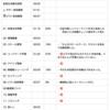 ✍️練習日記 : 2020/01/27