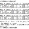 10月5日付ビルボードジャパンソングスチャートでポイント前週割れを起こした嵐「Whenever You Call」について思うことを記す