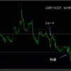 トレード結果 GBP/NZD