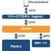 モダンBFFを活用した既存APIサーバーの再構築