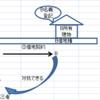 「借地借家法②(借地)」 ~宅建試験勉強~