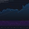 2021-7-3 今週の米国株状況