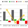 【運用5ヶ月目】自動売買FX「トライオートFX」の累計利益は3.5万円、損益率は-9.6%でした【新卒が資産運用】