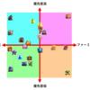 第43回 TH9 ユニット研究の優先順位 【2018.03】