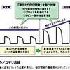 ソフトウェアバグとバスタブ曲線