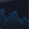 2021-2-27 今週の米国株状況