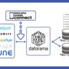 DatoramaがDatorama Mobile Connectを発表