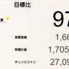 9月の睦沢町上市場1号発電所における総発電量は1,664kWh(目標比97%)でした!