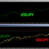 他通貨の動きをチャートに上書きするインジケータ。