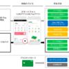 LINE PayがiD決済可能に LINEアプリからVisaプリペイドカード発行、Apple Pay/Google Payにも対応へ