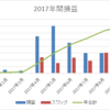 【トラリピとスワップ複利】南アランド 9月は目標未達の月利3.4%