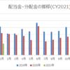 【資産運用】2021年1月の配当金・分配金収入