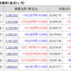 株じろう 2019年1月16日(水)引け後の資産残高 年初来+40%は維持か!