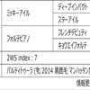 POG2020-2021ドラフト対策 No.192 フォルトゥナータ