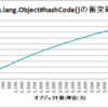 java.lang.Object#hashCode()の性質