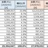 資産状況 (2020年03月末)