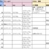 FGO日記(ガウェイン戦について考えていた6月2日)